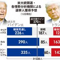 各情勢分析機関による選挙人獲得予測(10月12日現在)