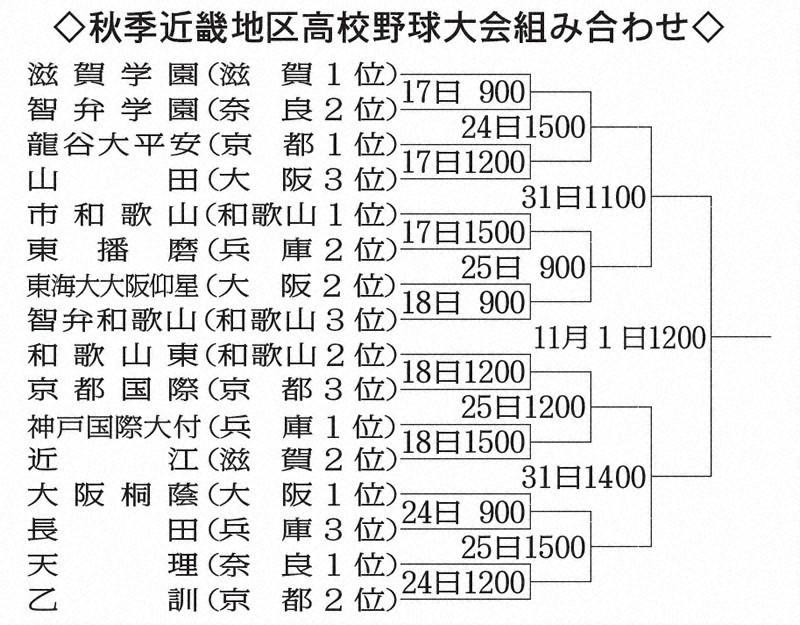 近畿 大会 高校 野球 2020