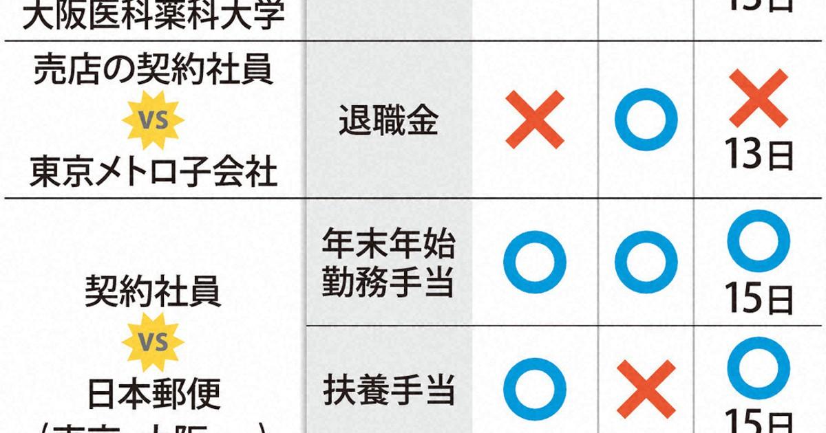 扶養手当「正社員だけ」は不合理 最高裁判決、影響広がる可能性 日本郵便訴訟
