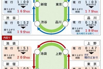 山手線の終電繰り上げ予定=JR東日本の発表資料から