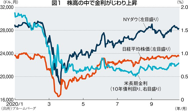ハイテク 株 アメリカ