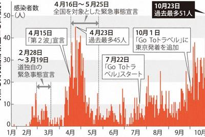 北海道の日別感染確認数の推移