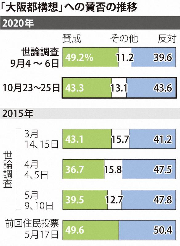 大阪都構想、前回世論調査から僅差で賛否逆転 反対43・6%、賛成43・3 ...