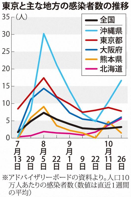 県 コロナ 状況 熊本 感染 熊本県内、男女32人が新たに感染 新型コロナ