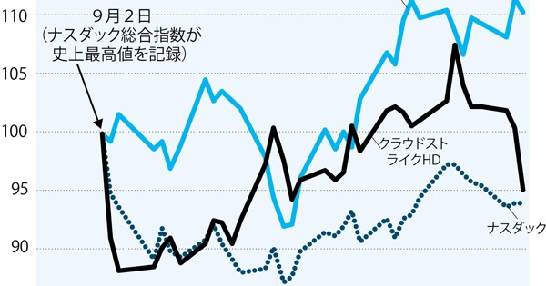 Z スケーラー 株価