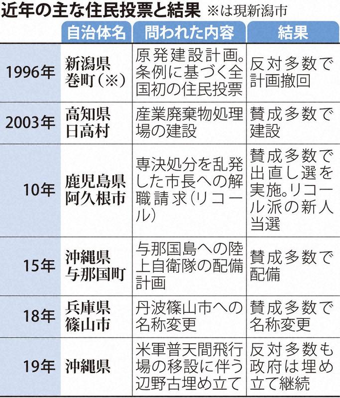 有権者に最終決定権 2度目の住民投票で問う「民意」 大阪の未来は 都 ...