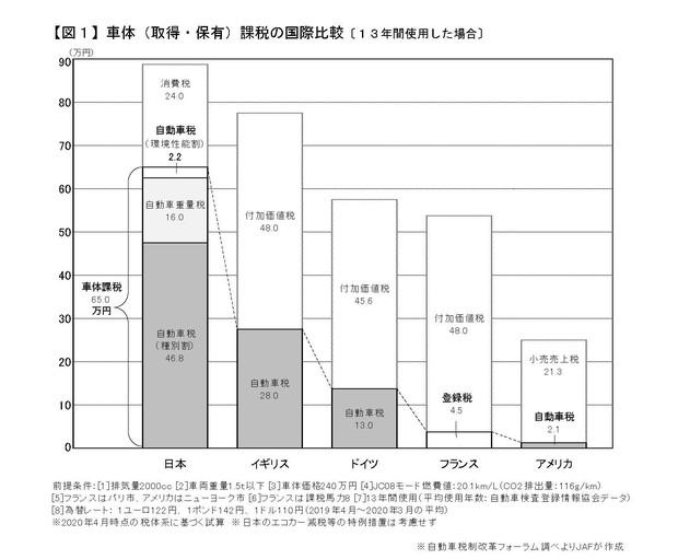 図1 自働車課税の国際比較(出所)JAF