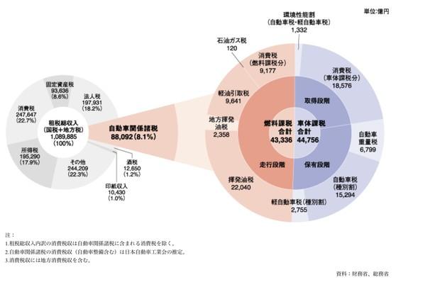 図2 自働車関係諸税は8.8兆円(出所)日本自動車工業会「2020年度租税総収入の税目別内訳並びに自動車関係諸税の税収額(当初)」より
