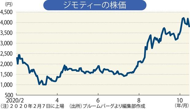株価 掲示板 マクアケ