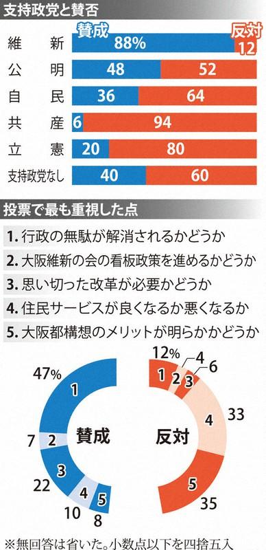 大阪都構想 公明支持層で賛否伯仲 無党派層は6割「反対」 出口調査 ...