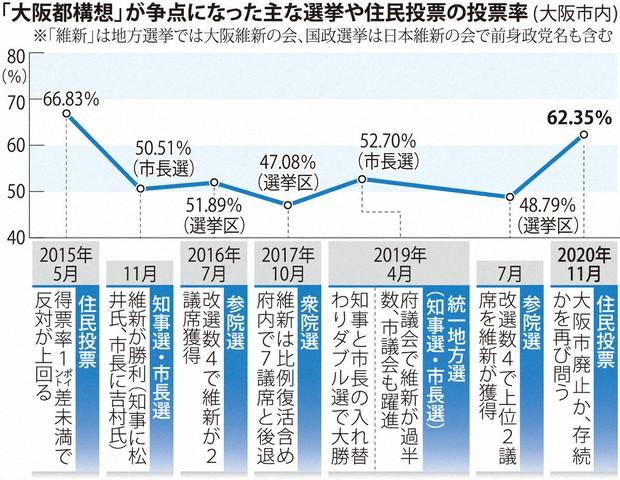 日 構想 大阪 都 投票