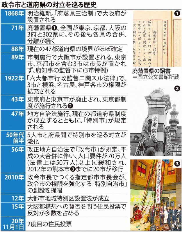維新の看板政策に再び「ノー」 党勢に打撃、次期衆院選にも影響か 大阪 ...