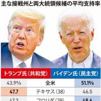主な接戦州と両大統領候補の平均支持率