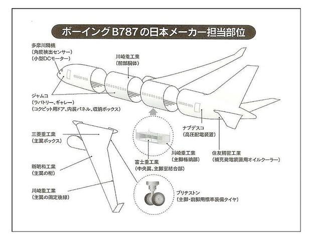 図1 ボーイング787の日本メーカー担当部位(出所:武蔵情報開発)