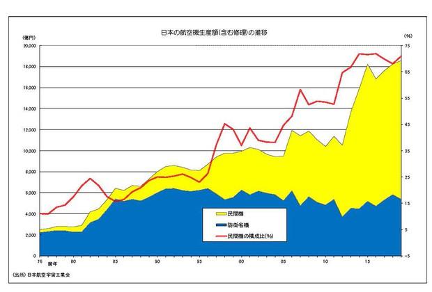 図2 日本の航空機生産額の推移