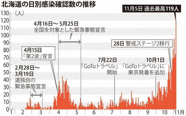 北海道 今日 の コロナ 数 者 の 感染