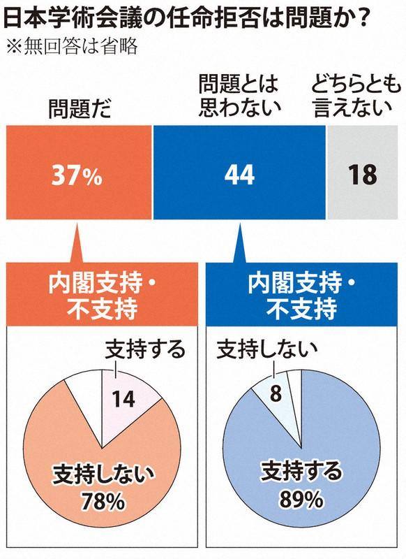 菅内閣支持率57% 7ポイント下落 学術会議任命拒否「問題」37% 毎日 ...