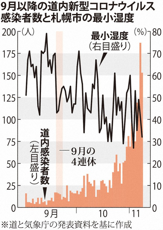 GoToと冬の乾燥、コロナ拡大に拍車 研究者「行政、追いつかず」 北海道急増 - 毎日新聞