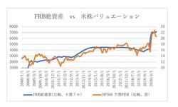 図 FRBの資産拡大と軌を一にする米株のバリュエーション(企業価値の評価)=FRBの総資産とS&P500の予想PER(株価収益率)
