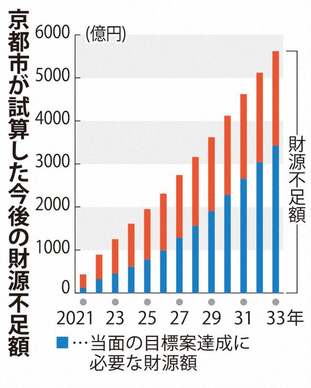 京都市33年度までに累計5600億円の財源不足 28年度「財政破綻」試算も ...