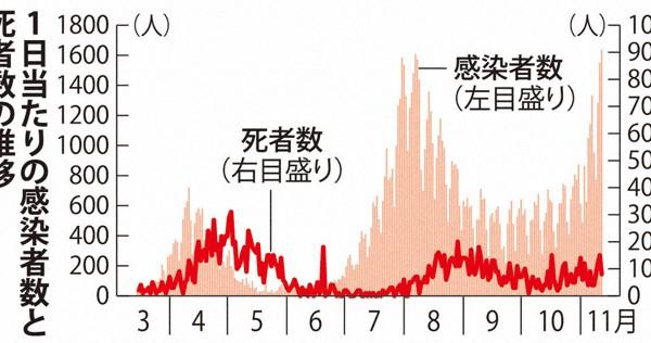 1日当たりの感染者、過去最多更新 東京は3カ月ぶり350人超「第3波」鮮明