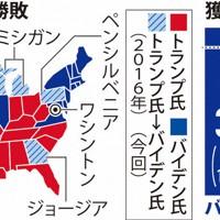米大統領選・各州の勝敗