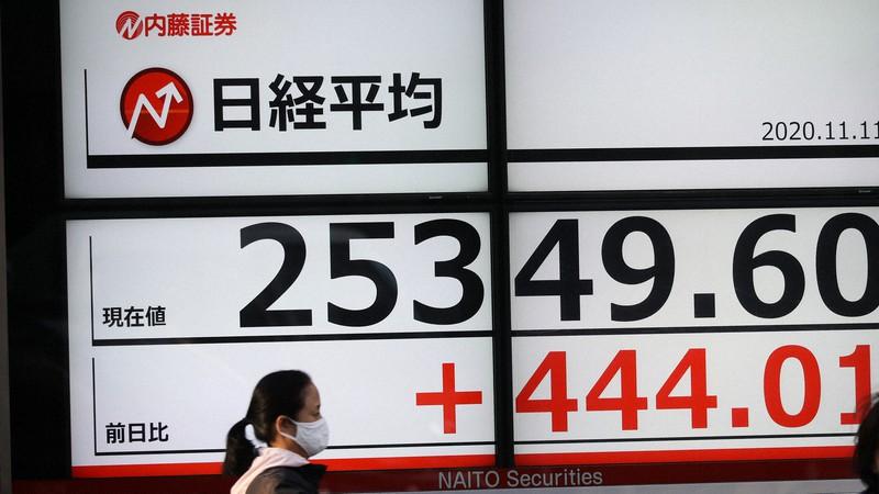 日経平均株価の終値を示す電光掲示板=東京都中央区で2020年11月11日午後3時3分、吉田航太撮影
