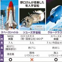 野口さんが搭乗した有人宇宙船