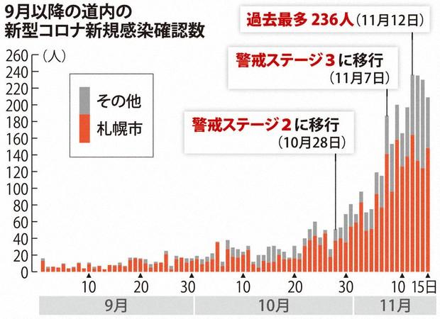 感染 者 数 コロナ 北海道 新型