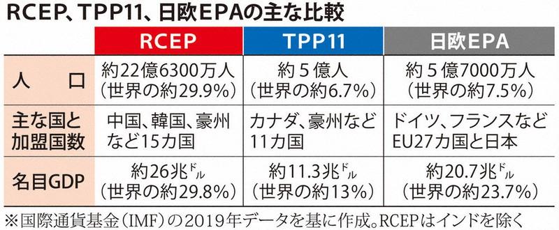 地域的な包括的経済連携(RCEP)協定 要旨 | 毎日新聞
