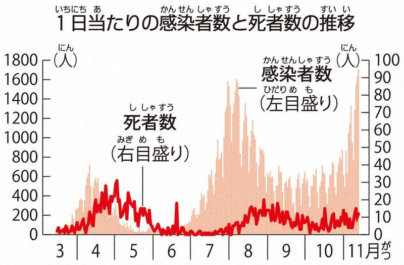 新型コロナ 1日の感染数過去最多に 「第3波」の声も