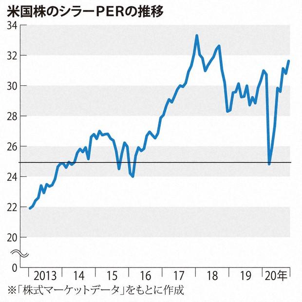 た 株価 見 最近