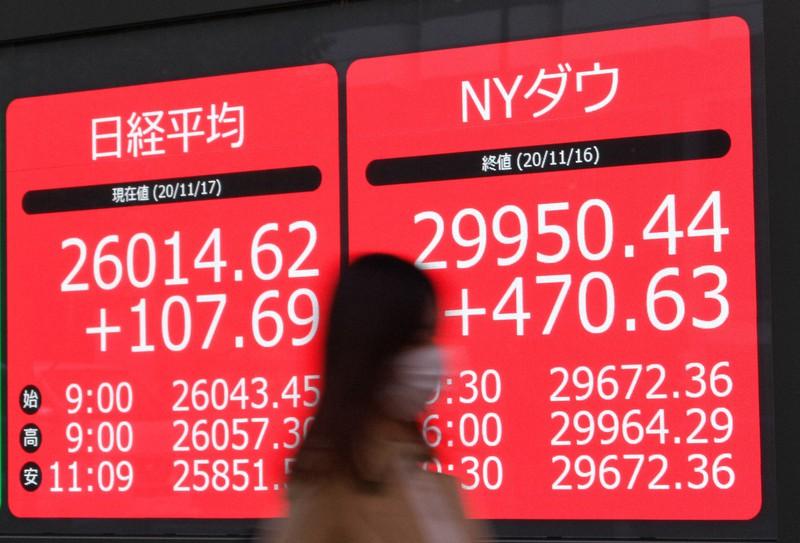 日経平均終値2万6000円回復 29年6カ月ぶり 米株高受け 高値警戒感も ...