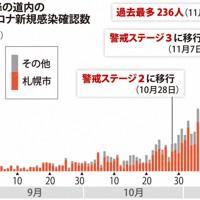 9月以降の北海道内の新型コロナ新規感染確認数