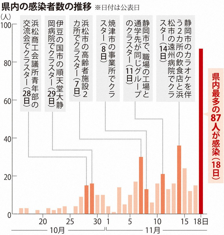 コロナ 感染 静岡 県