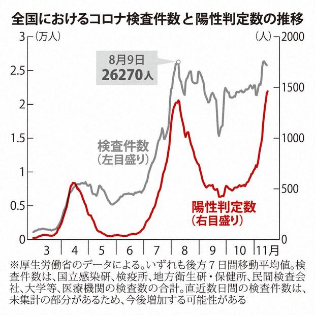 全国におけるコロナ検査件数と陽性判定数の推移