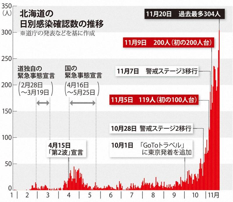 管内 コロナ 感染 者 宗谷 新型コロナウイルス感染症患者の発生状況 宝塚市公式ホームページ