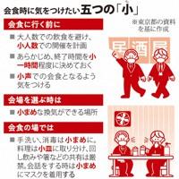 東京都が示した会食時に気をつけたい五つの「小」