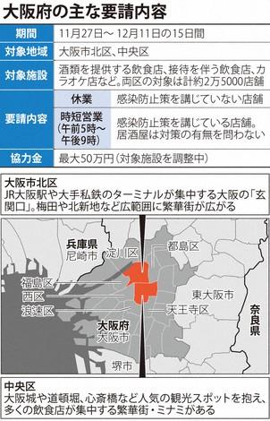 大阪市北区、中央区で休業・時短要請へ 27日から15日間 50万円給付調整