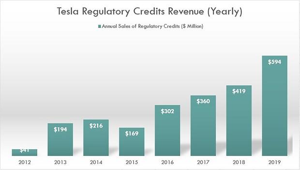 7年で15倍に伸びたテスラの排出権クレジット収入(テスラ提供)