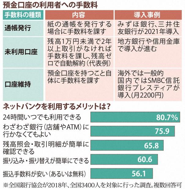 人生100年クラブ:マネー編 銀行口座利用に新手数料 「紙の通帳・未 ...