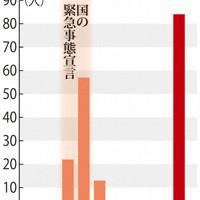 北海道の新型コロナ死者数の推移