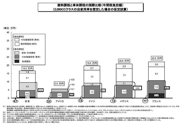 燃料課税と車体課税の国際比較