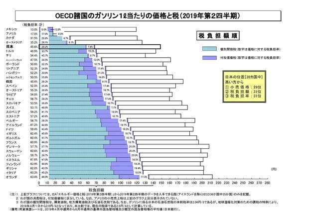 OECD諸国のガソリン課税