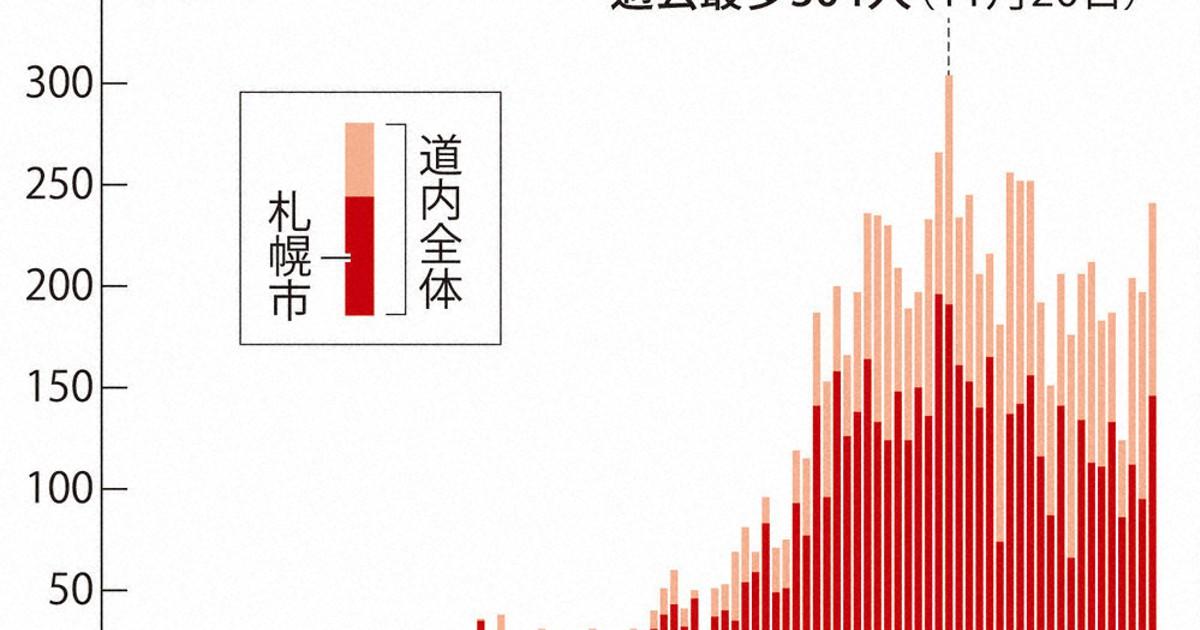 管内 コロナ 感染 者 宗谷 福島県内の新型コロナウイルス発生状況