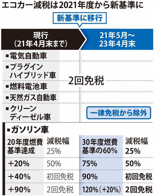 大綱 2021 年度 税制 改正