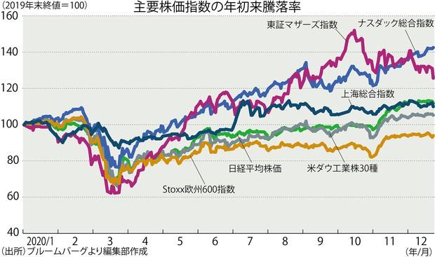 の 株価 世界