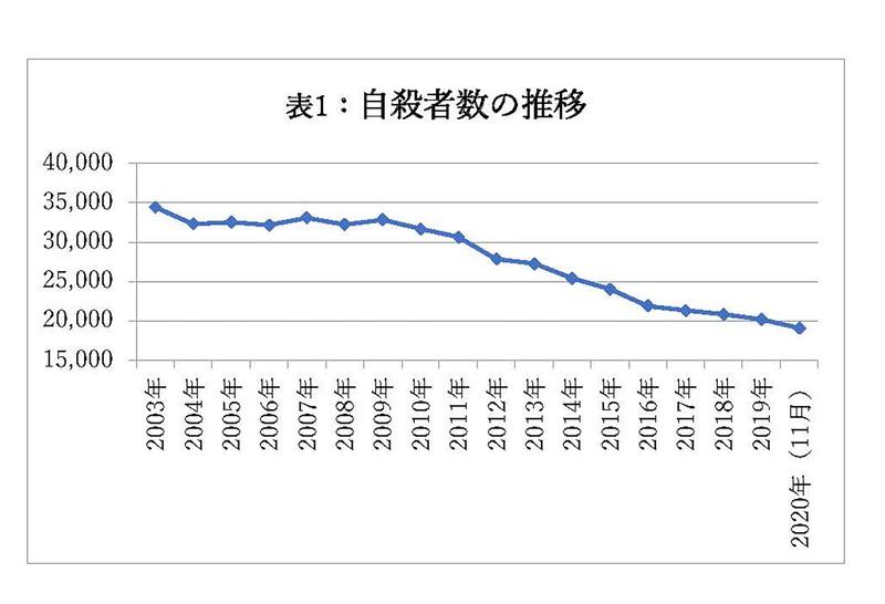 注:2020年のみ11月までの数値(出所)警察庁、厚労省