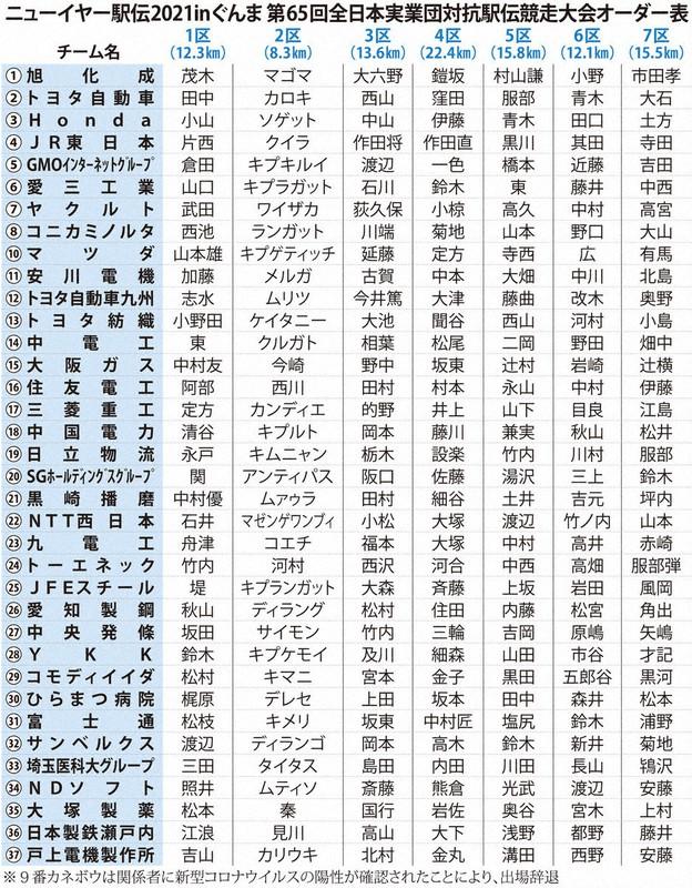 富士通 駅伝 ニュー イヤー