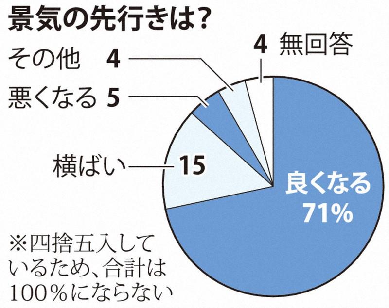 主要企業調査 景気「良くなる」71% コロナ下、投資慎重   毎日新聞